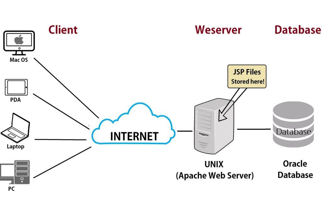 Những kiến thức cơ bản về Web Serverbạn nên biết